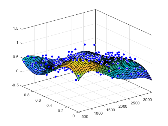 Collection of Over 500 MATLAB Explained Examples