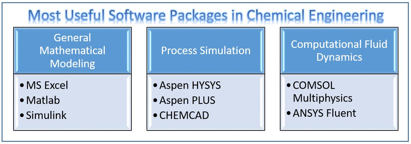 What Is The Most Useful Software In Chemical Engineering Simulate Live