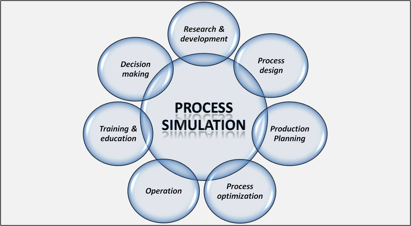 Process Simulation As The Key Discipline Of Chemical Engineering Simulate Live